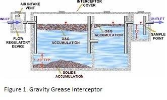 Gravity Grease Interceptor