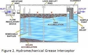 Hydromechanical Grease Interceptor