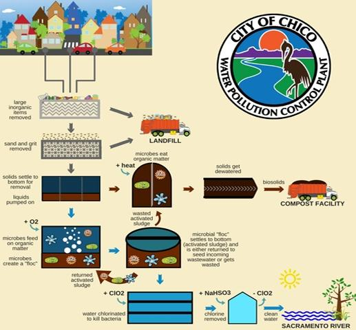 Water Control Plant Flow Chart